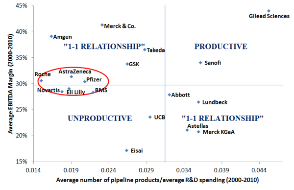 Mean pipeline to mean R&D (USD bn.) vs. Mean EBITDA margin (%)