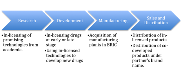Business Model of Novo Nordisk
