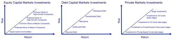 Level of Risk and Return of Different Types of Investments