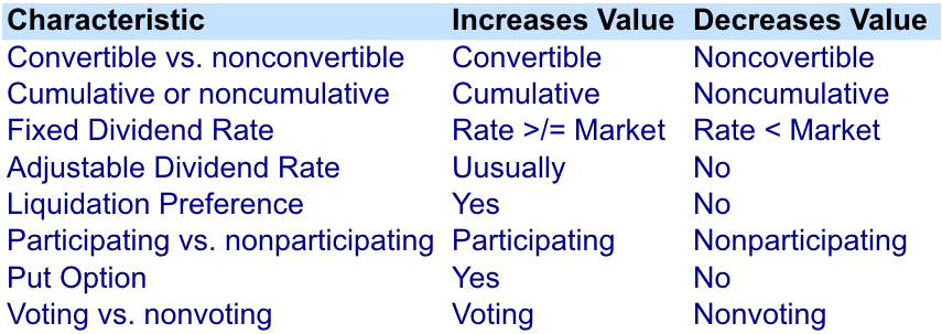 How Preferred Shares Characteristics May Affect Value