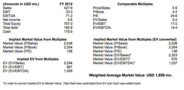 Figure 2: Implied Market Value of Equity of Viropharma