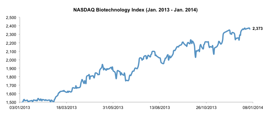 NASDAQ Biotechnology Index
