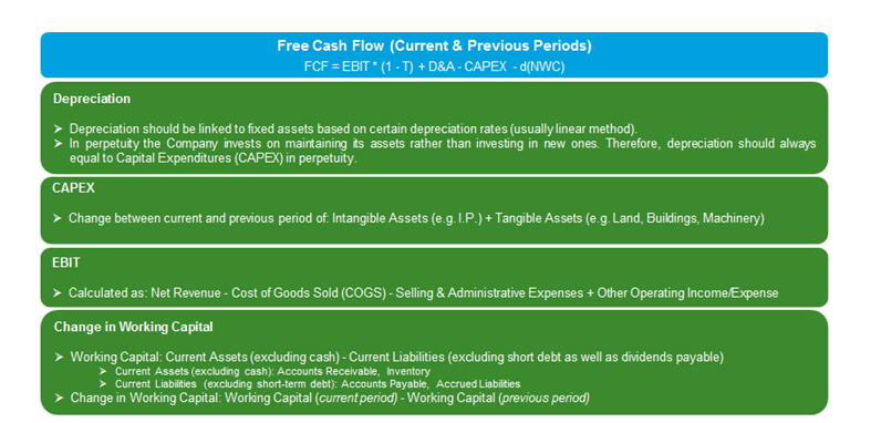 Free Cash Flow (Current & Previous Periods) Calculation