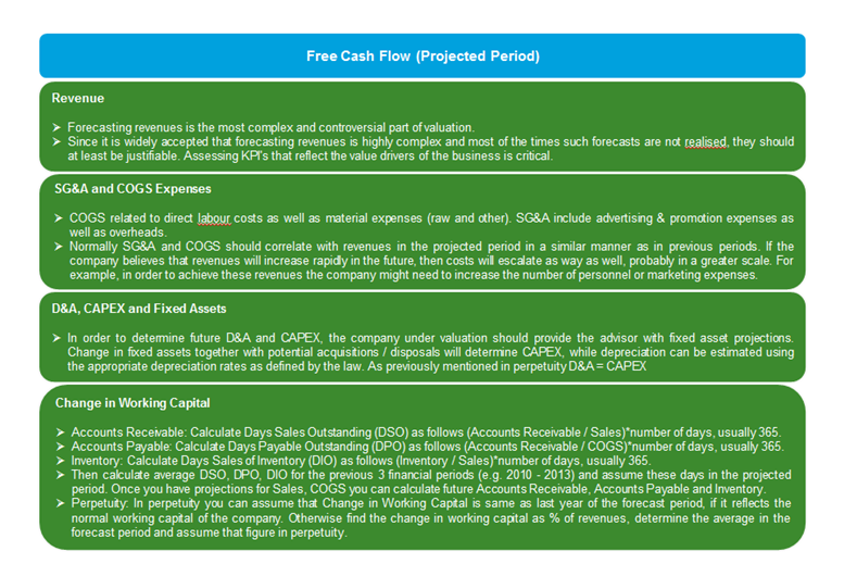 Free Cash Flow (Projected Period) Calculation