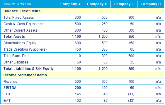 Company Financials