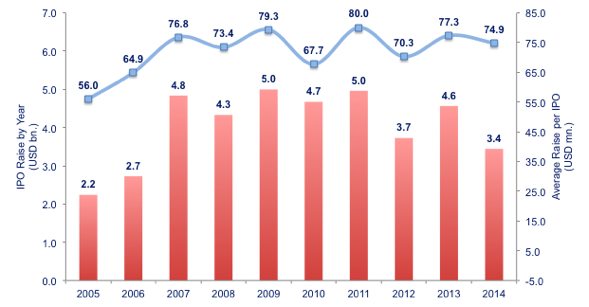 Figure 2: Total Amount of IPO Raise by Year - Average IPO Raise per IPO