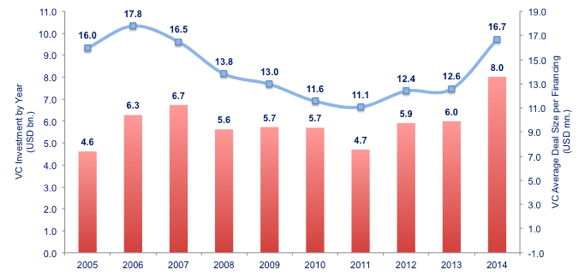 Figure 1: Total VC Investment Deal Value by Year - Average VC Investment per Deal