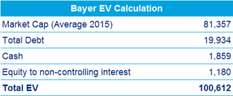 bayer-ev-calculation